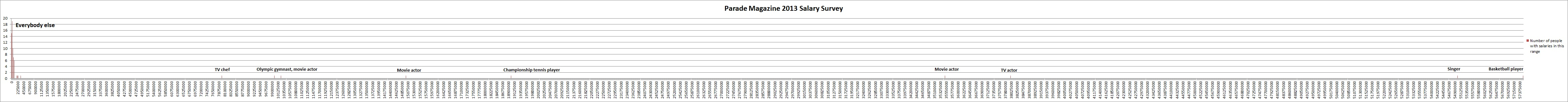 Parade 2013 salary survey