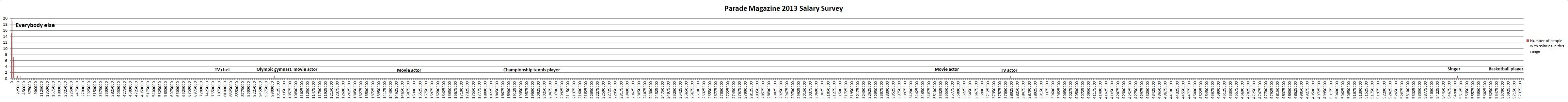 Parade 2013 salary survey