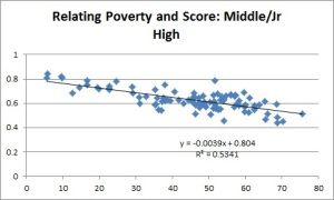 middle poverty
