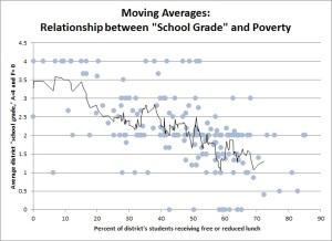 school grade scatter moving averages