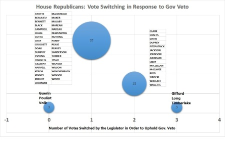 R house vote switching