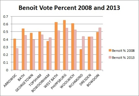 Benoit Vote Percentage 2008 and 2013