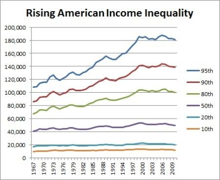 rising inequality