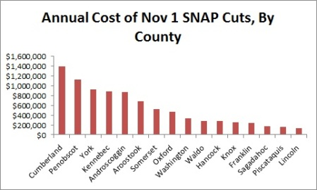 cost of snap cuts