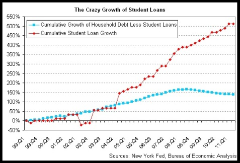 "From D. Indiviglio, ""Chart of the Day: Student Loans Have Grown 511% Since 1999."" The Atlantic.com. http://www.theatlantic.com/business/archive/2011/08/chart-of-the-day-student-loans-have-grown-511-since-1999/243821/"