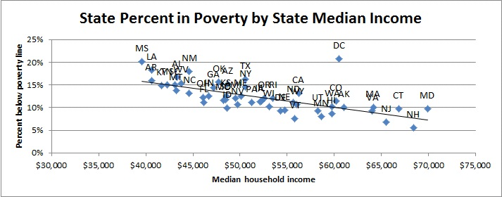 LIHEAP 2014 State Median Income