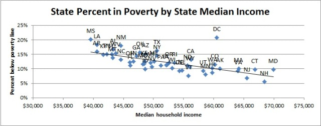 poverty median income