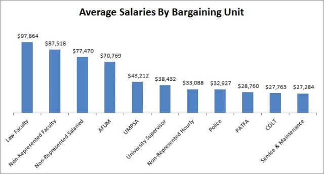 salaries by bargaining unit