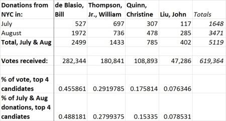 2013 NYC Democratic primary