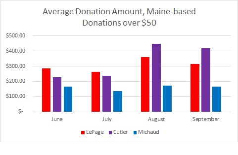 ave maine donation amount
