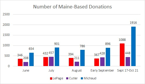 number maine donations 11 day