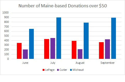 number maine donations