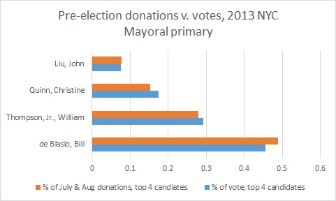 pre-election donations and votes